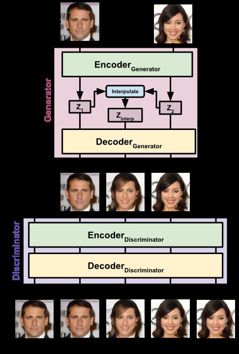 Tim Sainburg – Generative Adversarial Interpolative